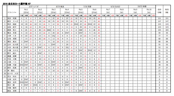 全日本カート選手権オフィシャルサイトより クリックで拡大できます